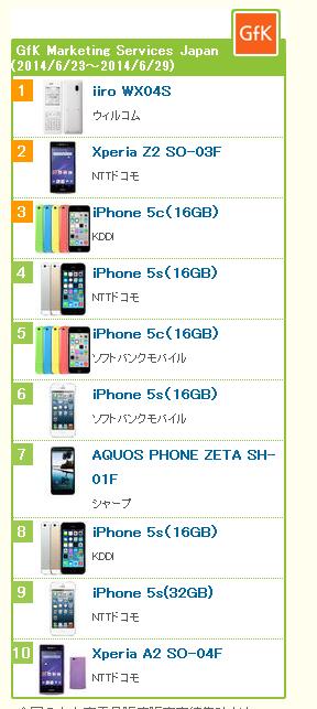 携帯ランキングに異変!ウィルコムのiiroがiPhoneを抑えてトップに 無料キャンペーンで契約増か