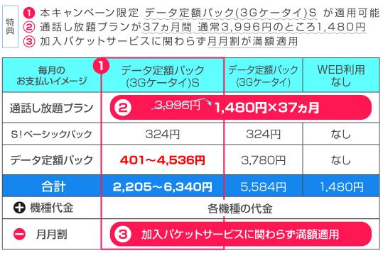 SoftBankが「通話定額」のガラケー最安値を更新、ガラケーのりかえ割で