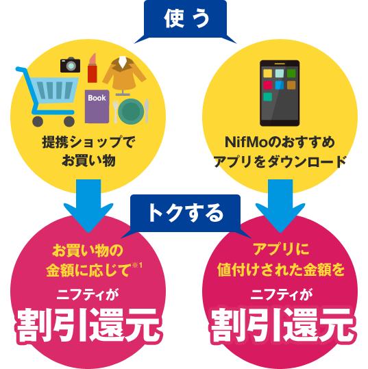 NifMoの格安SIMはいい!スマホで買い物やアプリインストールで割引発生で毎月安くなる仕組み