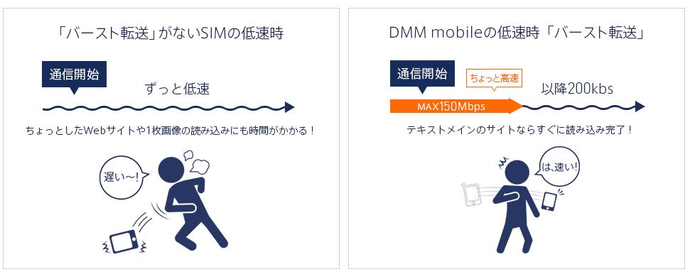 ヨドバシワイヤレスゲートWi-Fi+LTE 250kbpsよりDMM mobile(IIJ)の200kbpsのほうがバースト機能で快適に使える低速回線