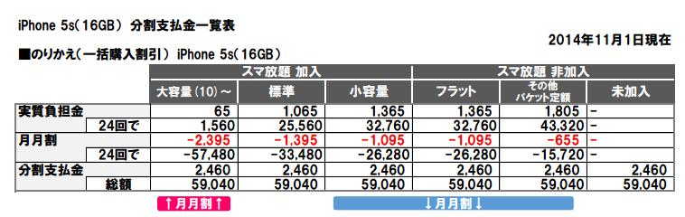 Softbankの月月割変化スマホ(iPhone 5s)をシェアプランで維持費節約の仕方